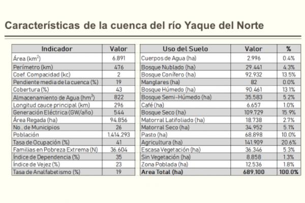 Caractéristiques du bassin versant Yaque del Norte