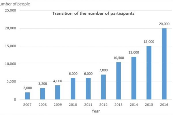 Number of participants in Kyoto Model Forest over the years