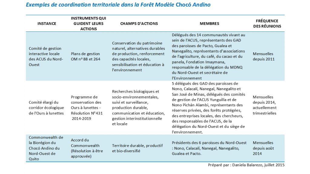 Exemples Coordination territoriale dans la FM Choco Andino